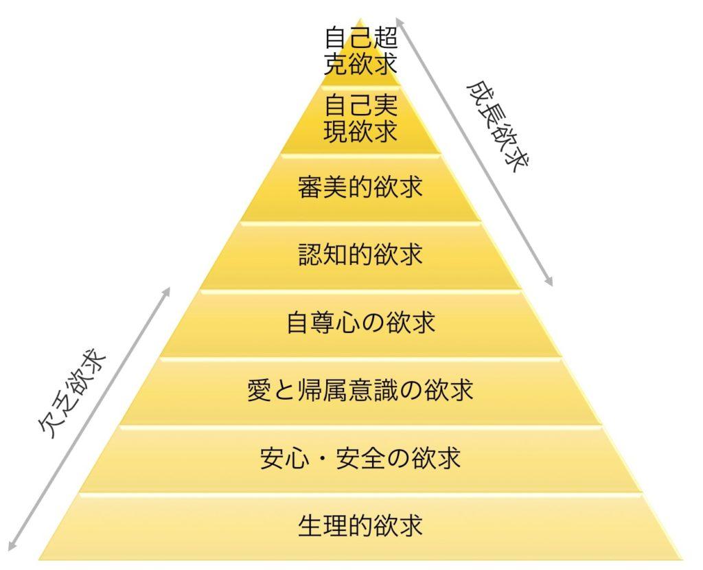 マズロー欲求5段階説