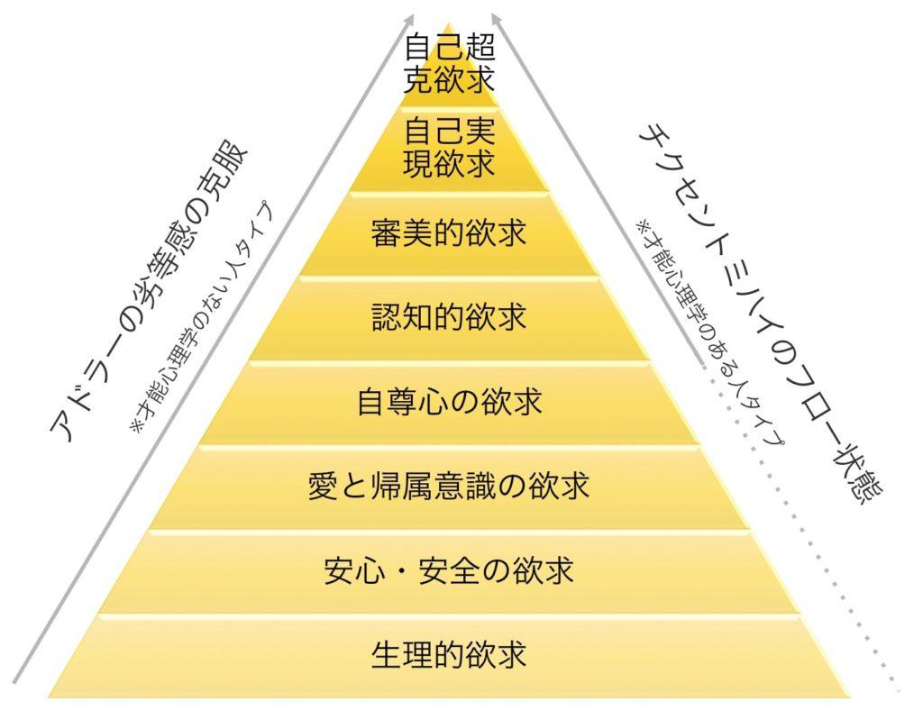 アドラー・マズローの欲求階層・フローの統合モデル